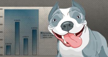 Pit bull Fatal Attack Statistics